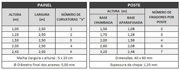 Tabela - Nylofor