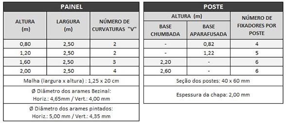 Tabela - Rodofor Antiofuscante