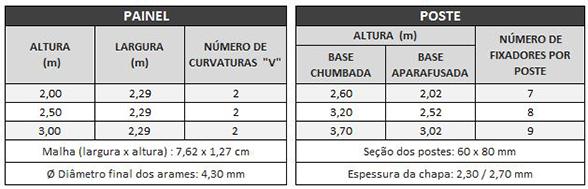 Tabela - Securifor