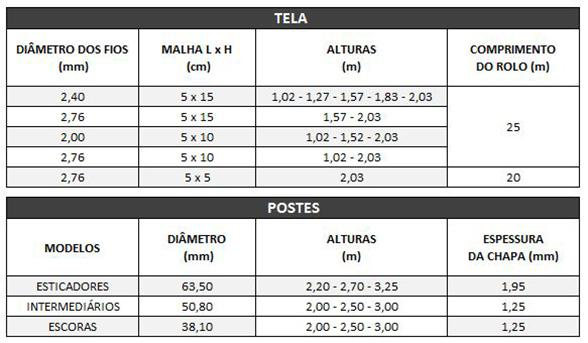 Tabela - Tela Practica